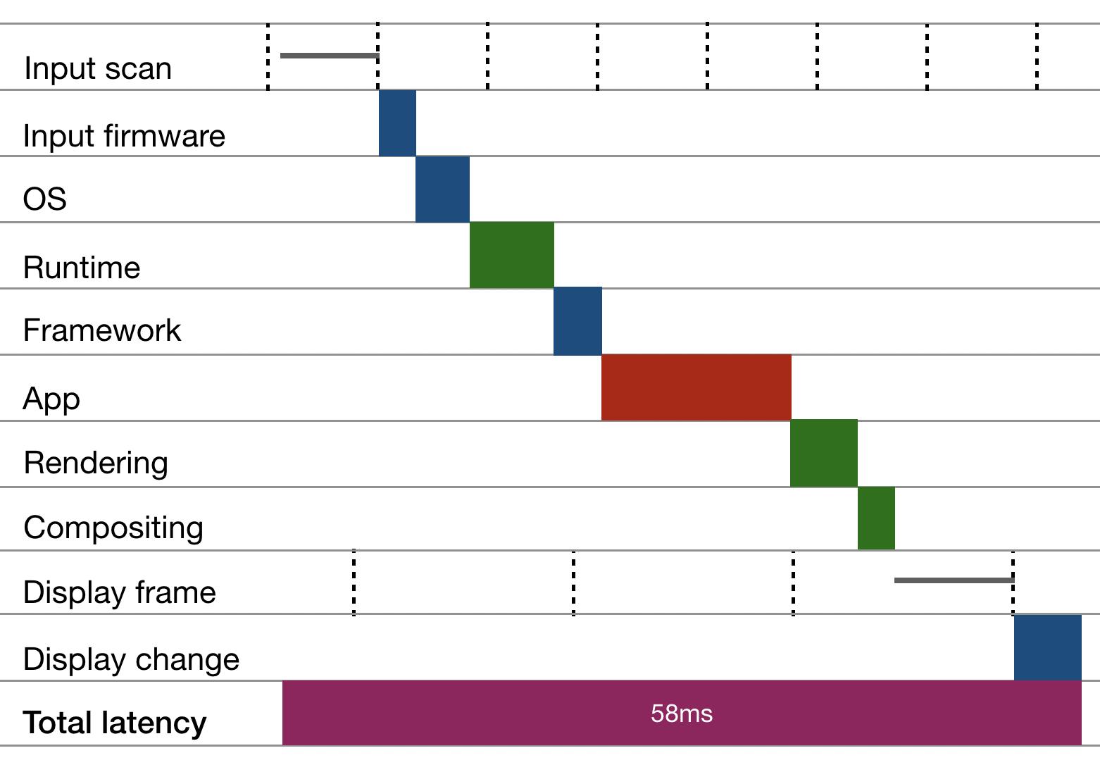 input-latency-cascade